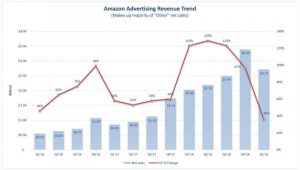 Amazon advertising growth slowed again in Q1: Does it matter?