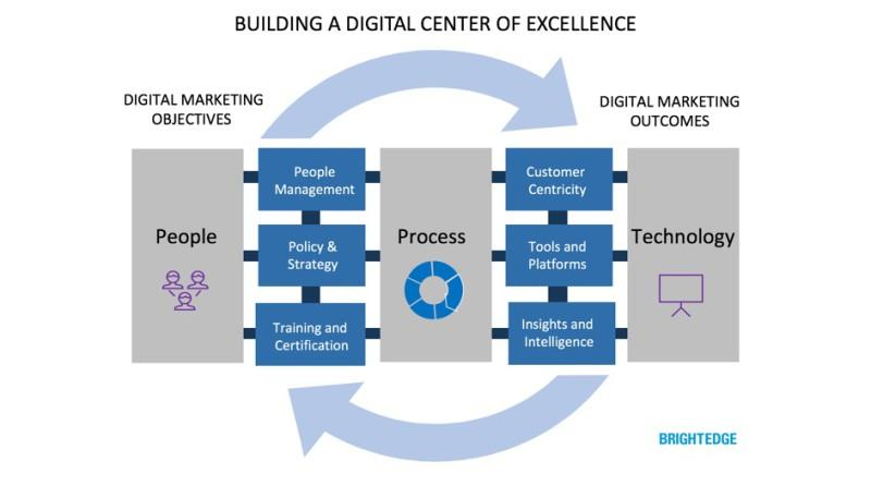 Building and scaling global SEO Centers of Excellence