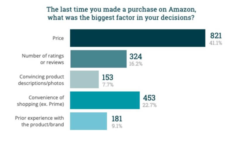 Consumers largely unaware of fake reviews problem on Amazon