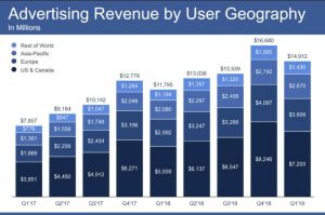 Facebook ad revenue keeps rising, 3 million advertisers using Stories Ads