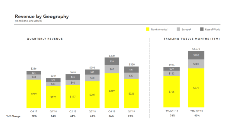 Snapchat's Gen Y, Millennial audience helps deliver 39% YoY lift in revenue