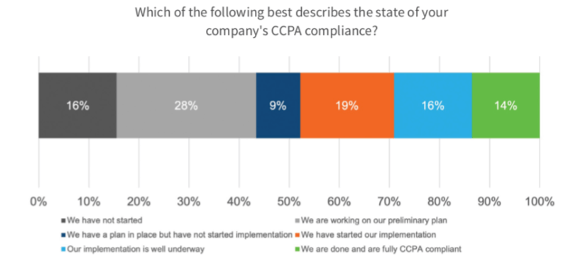 As CCPA deadline approaches, only 14% of enterprises fully compliant so far