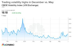 Chart explains why the May stock market drop not like December selling