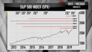 Charts suggest markets could soon get a deep correction
