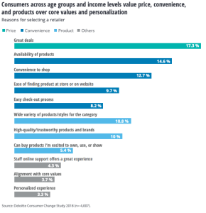 Consumer study finds 'personalization' lowest on long list of retailer considerations