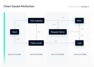 Could machine learning solve attribution challenges?