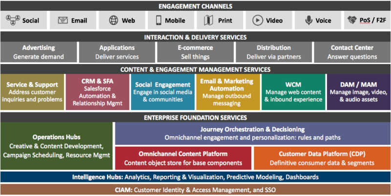From martech silos to an omnichannel stack