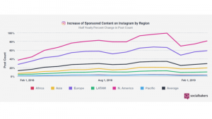 Instagram influencers posting 150% more sponsored content than a year ago