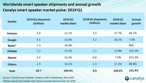 Smart speakers, smartphone shipments heading in opposite directions