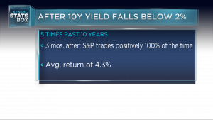 10-year Treasury yield is signaling the S&P 500 will do this next