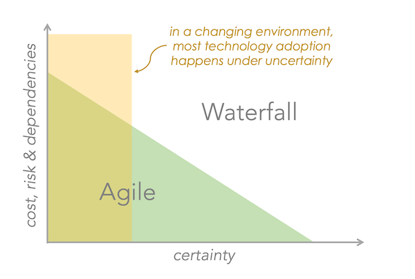 Adopting new martech? You don't have to choose between agile and waterfall