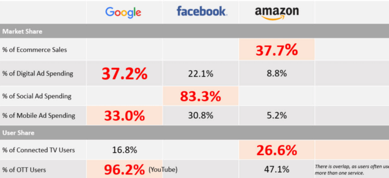 Almost 70% of digital ad spending going to Google, Facebook, Amazon, says analyst firm