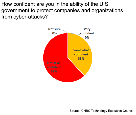 CTOs don't trust the government to help in the event of a cyberattack