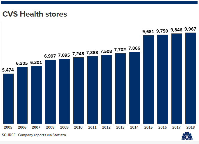 CVS to close some unprofitable stores as it expands new HealthHUBs