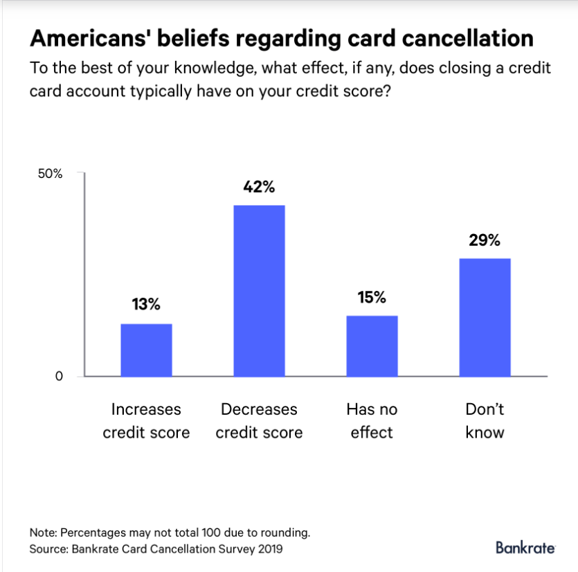 Closing a credit card account can hurt your credit score: Survey