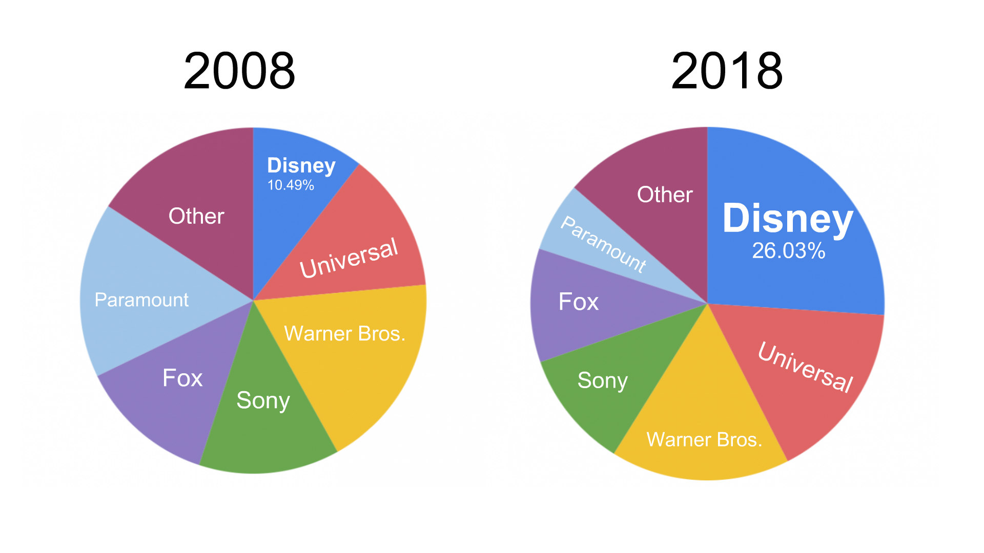 Disney on pace to earn $9 billion at the global box office in 2019