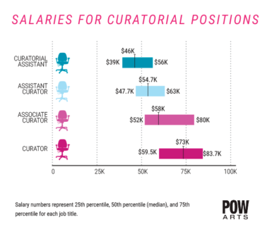 In the Arts, Master's Degree 'Doesn't Have Substantial Impact' on Wages -ARTnews