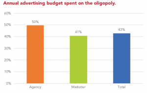 Marketers spending 43% of budgets on Google, Facebook, Amazon, want 'alternatives'