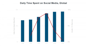 Mary Meeker: Social media usage is flat globally, mobile ad spend continues to climb