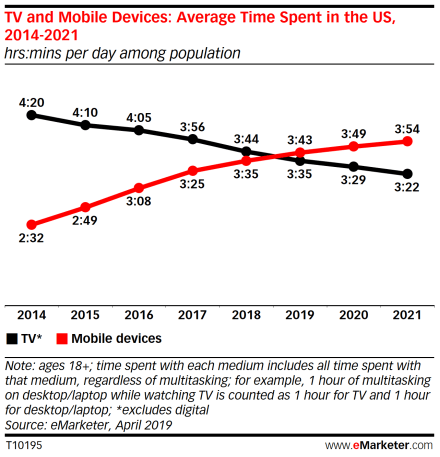 Time spent with mobile now exceeds TV