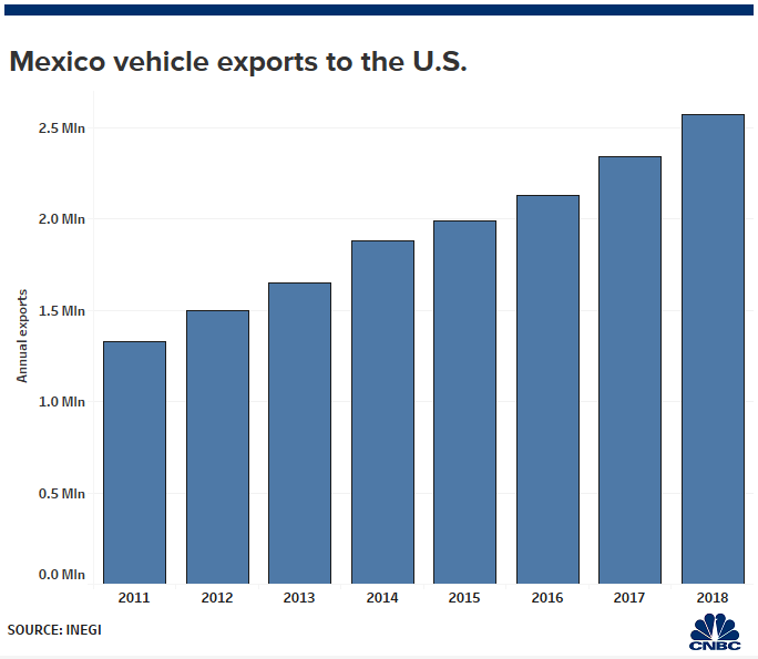 Trump's Mexico tariffs risk pricing some Americans out of buying a car