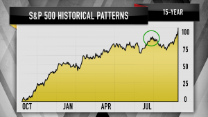 Charts show the S&P 500 could be due for a correction, Jim Cramer says