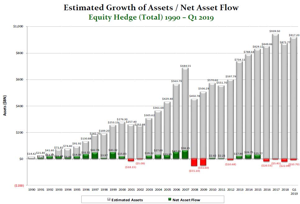 Hedge funds clinch best start since 2009 as equity bets pay off