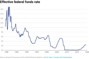 Here's how the Fed sets interest rates and how that rate has changed over the last four decades