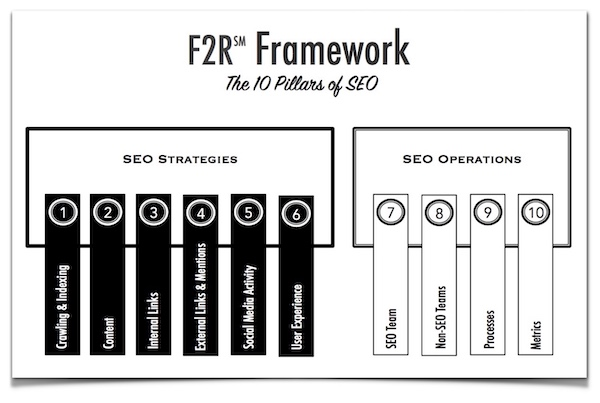 Is your martech leadership failing on SEO? Probably