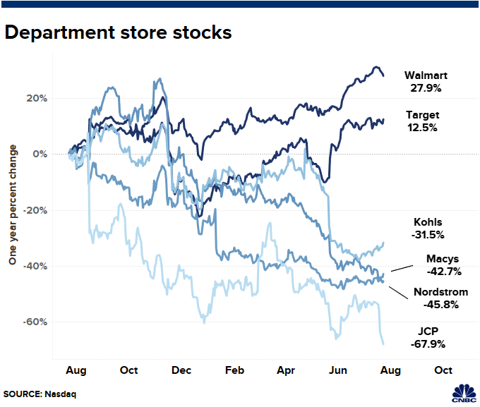 JC Penney is fading, Walmart is thriving. Here's a look at retail today