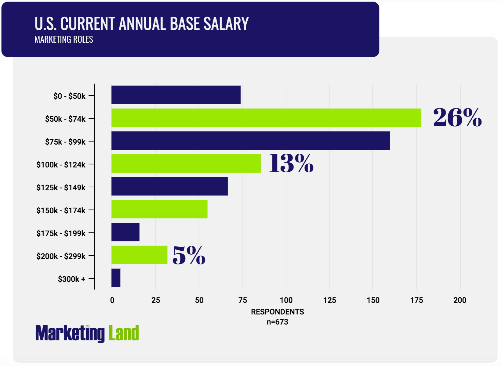 Marketing salary survey 2019: Compensation trends in the U.S.