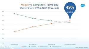 Martech vendors, retail marketers share martech predictions for Amazon Prime Day
