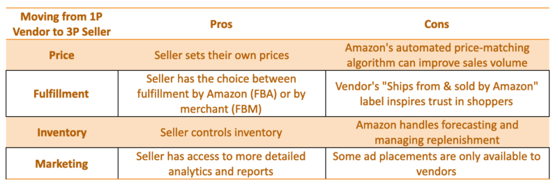 Moving from vendor to seller on Amazon? Here's what you need to know