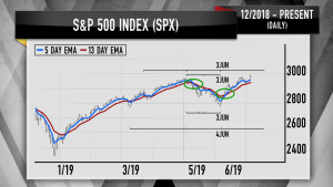 One signal shows the S&P 500 and Apple can surge double digits: Cramer