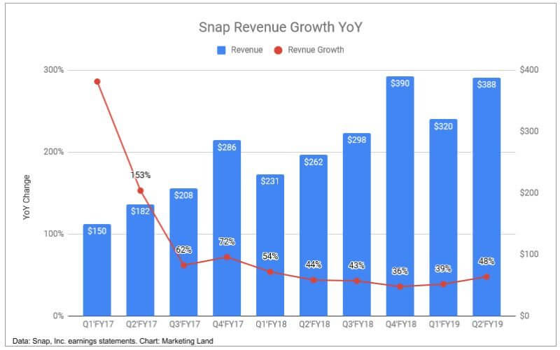 Snap continues to march forward with solid gains during the second quarter of 2019
