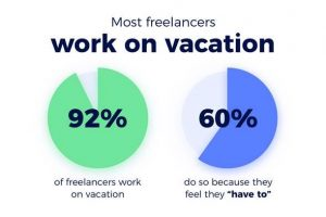 Why 92% of freelancers say they can never take a vacation