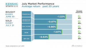 Why stocks can rally in July past weakest earnings since 2006