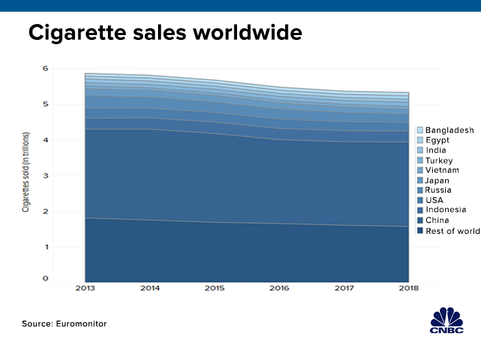 Altria-PMI's $200 billion merger would face future with fewer cigarettes