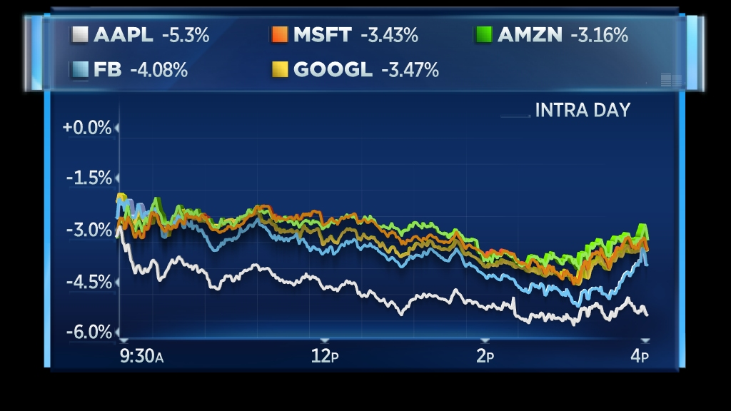Big Tech plunges in market rout, led by slump in Apple, Microsoft