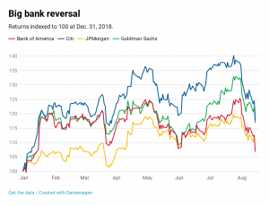 Financials near correction as banks and money managers lead slide