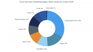 Marketers want more data, analytics, tech for improved personalization [Study]