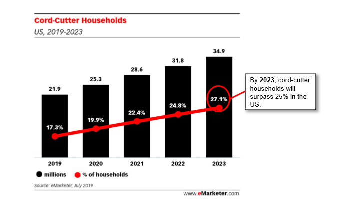 Nearly 25% of households will ditch traditional TV by 2022