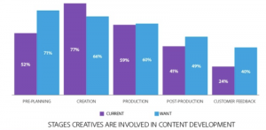 Survey: Growing content demands add pressure on marketing to improve cross-functional collaboration