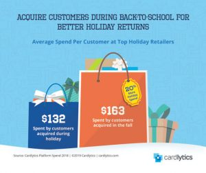 Winners with back-to-school shoppers are likely to see higher returns during holidays