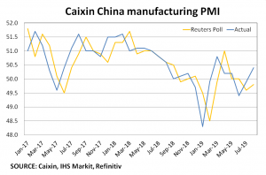 Caixin Markit manufacturing PMI for August 2019