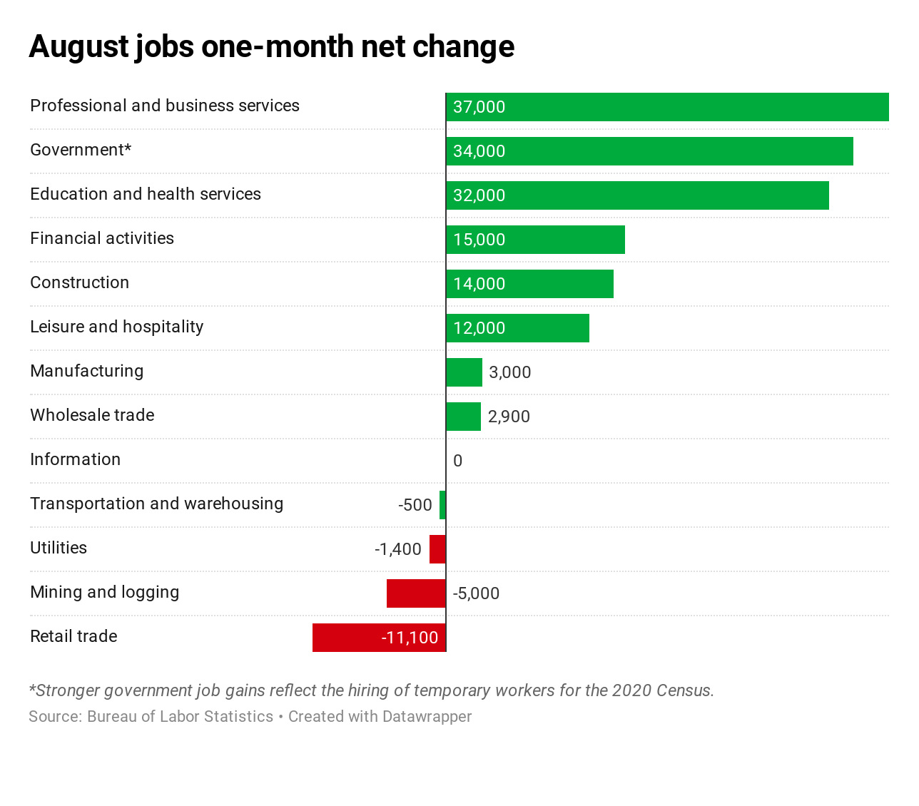 Here's where the jobs are for August 2019 — in one chart