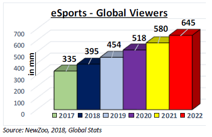 Investors should pay attention to esports growth in the US