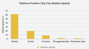 Report: Facebook News Feed getting 60% of total ad spend across Facebook, Instagram